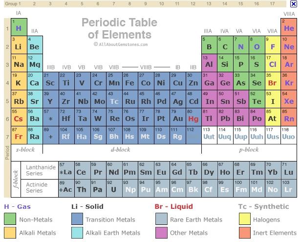 Periodic Group Properties Cartoon