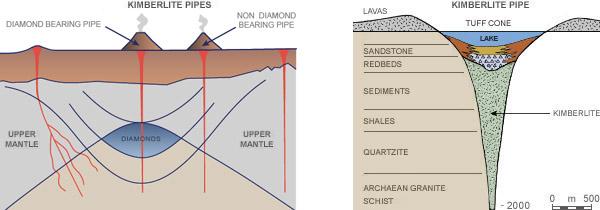 Jewelry Site Image - Diamonds