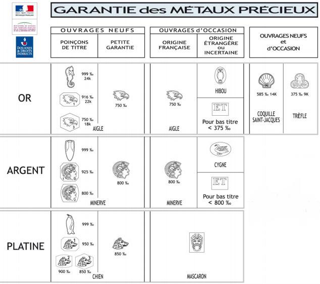 garantie-des-métaux-précieu
